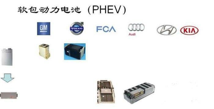 造车新势力前途汽车,为何选择软电池包?