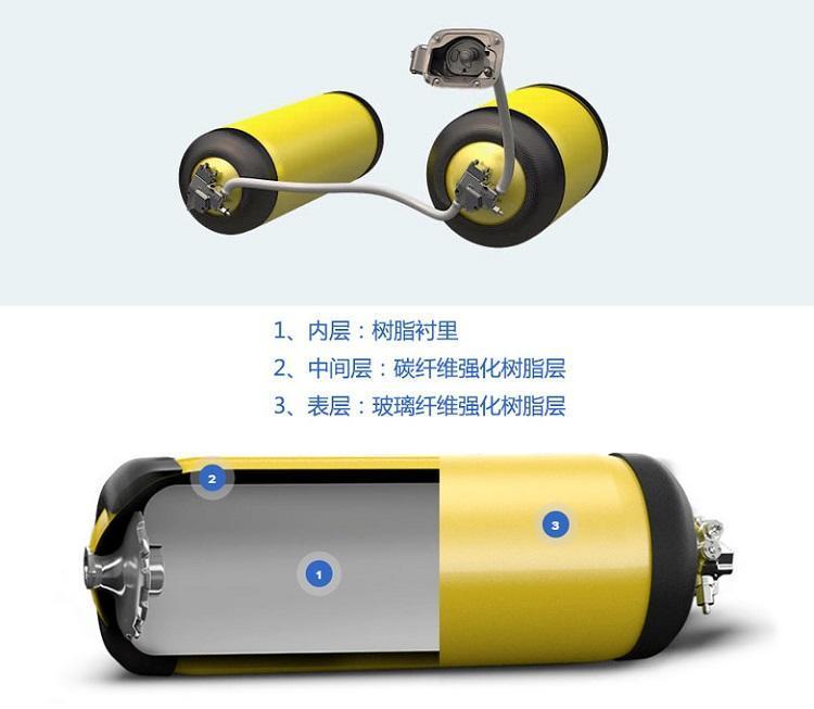 『汤叔解惑』氢燃料电池与三元锂电池谁更安全?