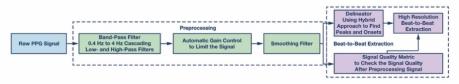 逐搏检测算法对手腕光电容积脉搏波信号的检测原理