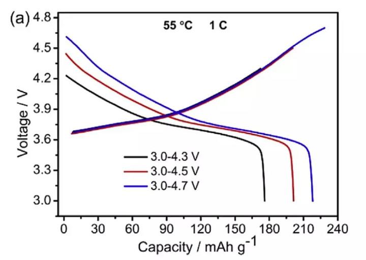 210mAh/g!中国企业突破高镍单晶材料核心技术!