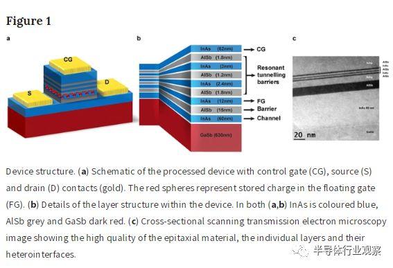 工程师在抓紧研发新型存储器,未来将取代DRAM和Flash