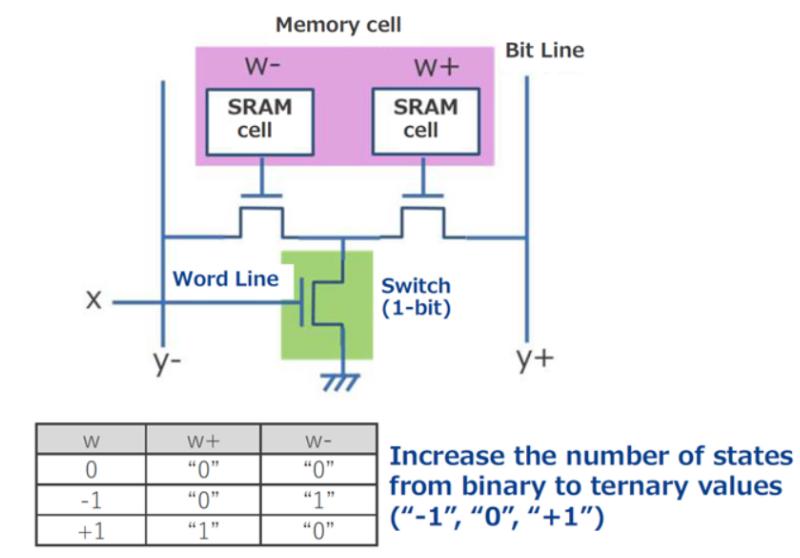 瑞萨电子展示三进制存储器的存算一体化AI加速器