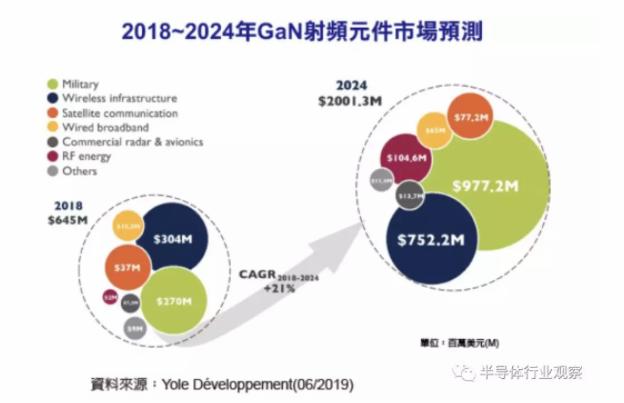 2024年氮化镓射频市场预计突破20亿美元