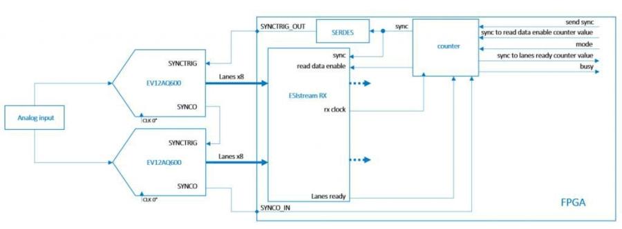 ESIstream IP – 简化确定性数据序列化的设计