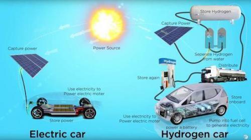 电动汽车逐步取消补贴,氢燃料电池或成下个热点