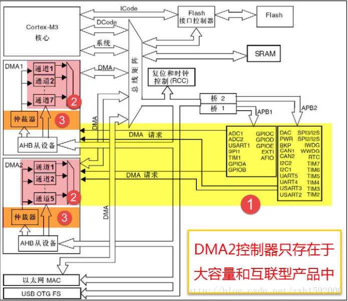 STM32系统学习——DMA(直接储存器访问)