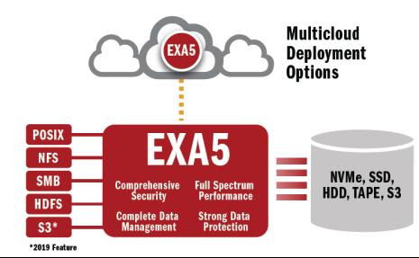 AI、HPC的助推器,下一代并行文件系统解决方案—EXA5