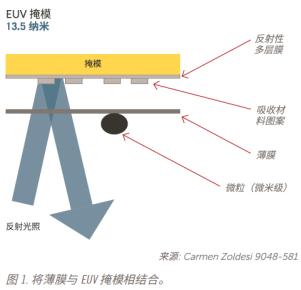 助力高级光刻技术:存储和运输EUV掩模面临的挑战