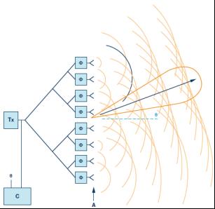 技术文章—相控阵波束成形IC简化天线设计