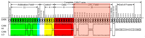 详解CAN及CAN FD通信中的循环冗余校验(CRC)方法