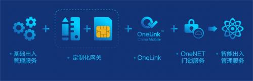 中国移动智能出入管理服务,重构无钥匙生活新篇章