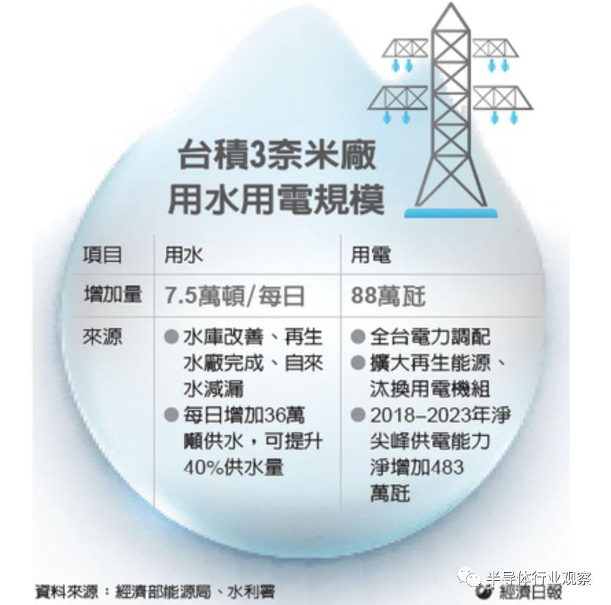 台积电3nm工厂提速,有望在2020年动工