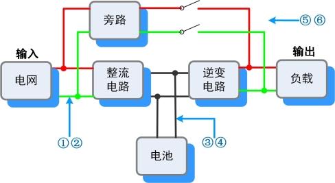 使用隔離多通道和大容量存儲記錄儀測試UPS經驗分享