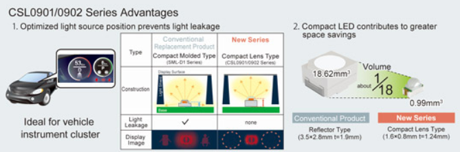 ROHM紧凑型高输出LED可消除仪表盘漏光现象