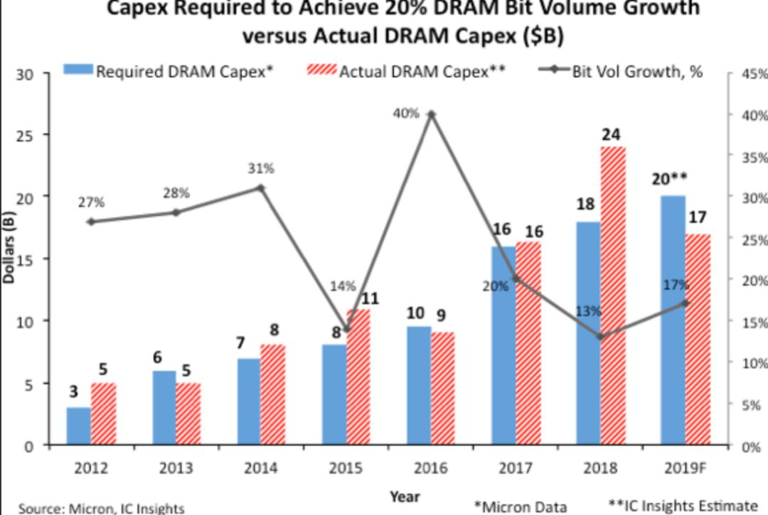 ICinsights:DRAM资本支出今年将大跌28%