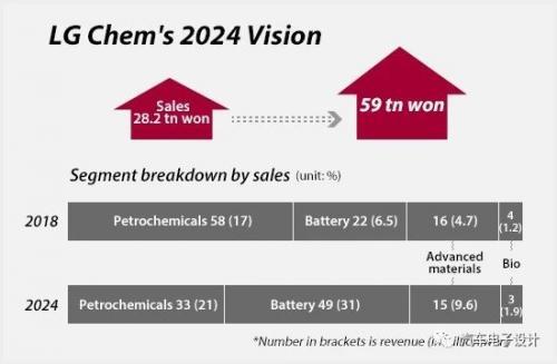 韓日各在在動力電池產業的發展差異