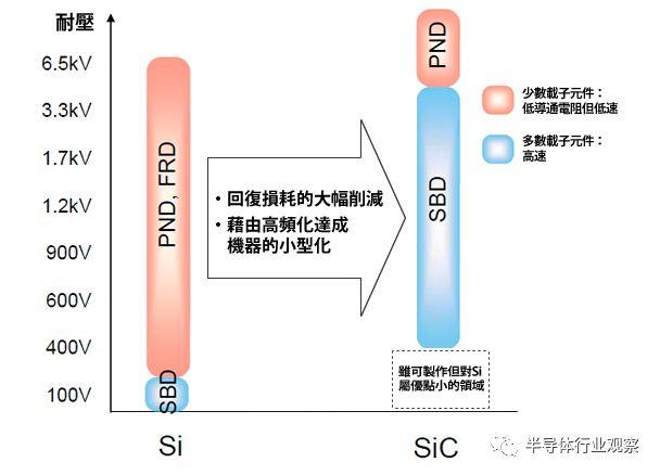 罗姆:SiC的未来一片大好