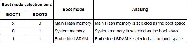STM32开发笔记59: STM32F407的启动模式