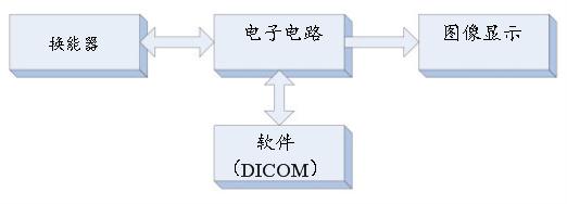 技术文章—超声系统的信号链设计注意事项