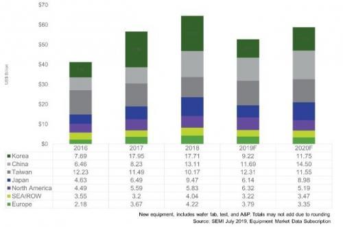 半导体制造设备销售减少2成,中国或将成为最大市场