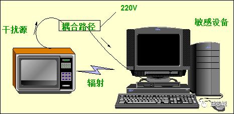技术文章—最全EMC基础知识汇总