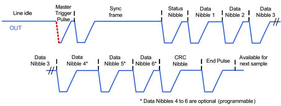 技术文章—SPC协议解码是什么?它对示波器的作用如何