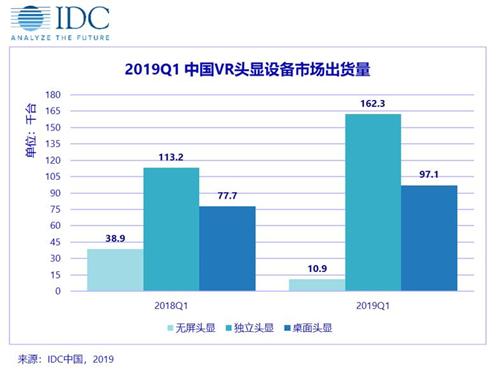 IDC:中國VR/AR市場產品將逐步興起