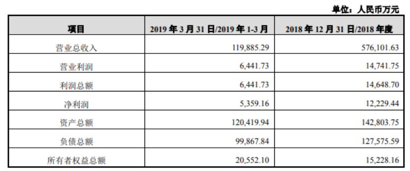 英唐智控拟用4.6亿元收购联合创泰剩余的20%股权