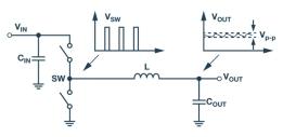 技術文章—全面了解和分析開關穩壓器噪聲