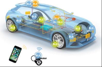 车规级BLE方案如何应用在汽车上