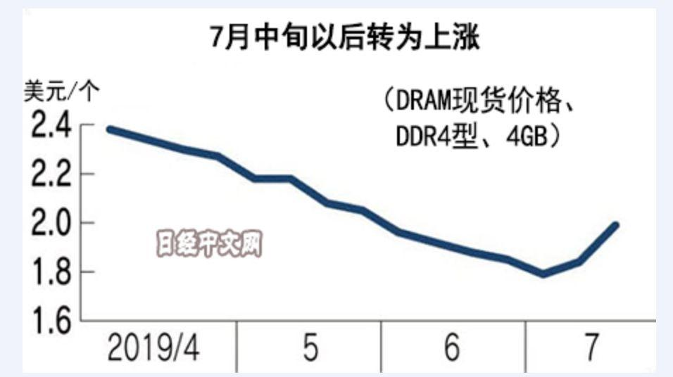 日韩贸易战,导致DRAM价格即将上涨