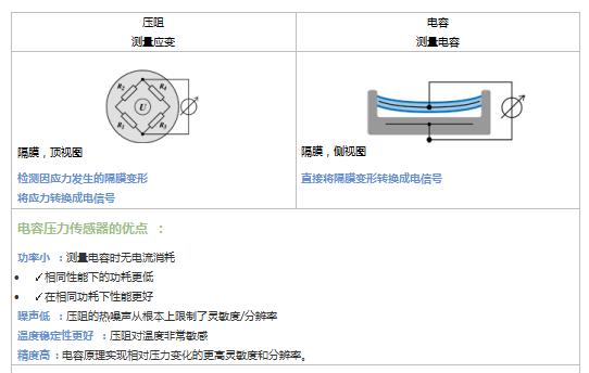 TDK ICP-101 xx压力传感器系列详解