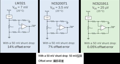 解析通用運算放大器:精密的準确性和成本效益