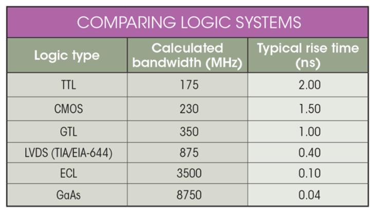 如何选择最适合你的示波器?