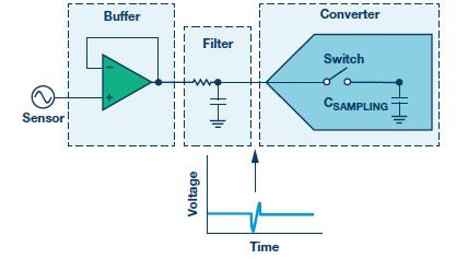 技術文章—如何最大限度提高Σ-Δ ADC驅動器性能