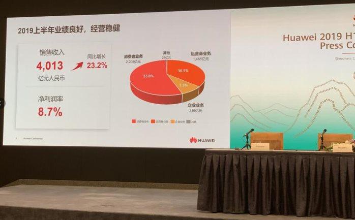 華為上半年收入超4000億 同比增長23.2%