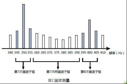 技术文章—功率分析仪在IEC谐波的测试应用