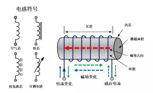 科普文章—電感原理和選型方法