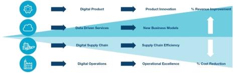 技術文章—硬件安全在實現工業4.0願望中的作用