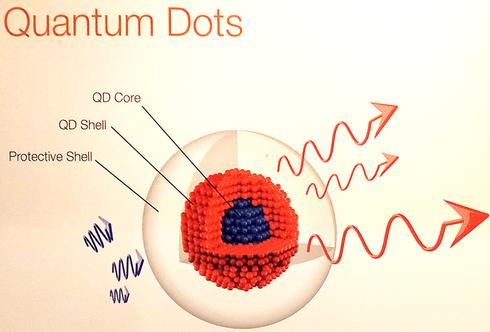 歐司朗推出商用量子點LED,量子點的春天來了?