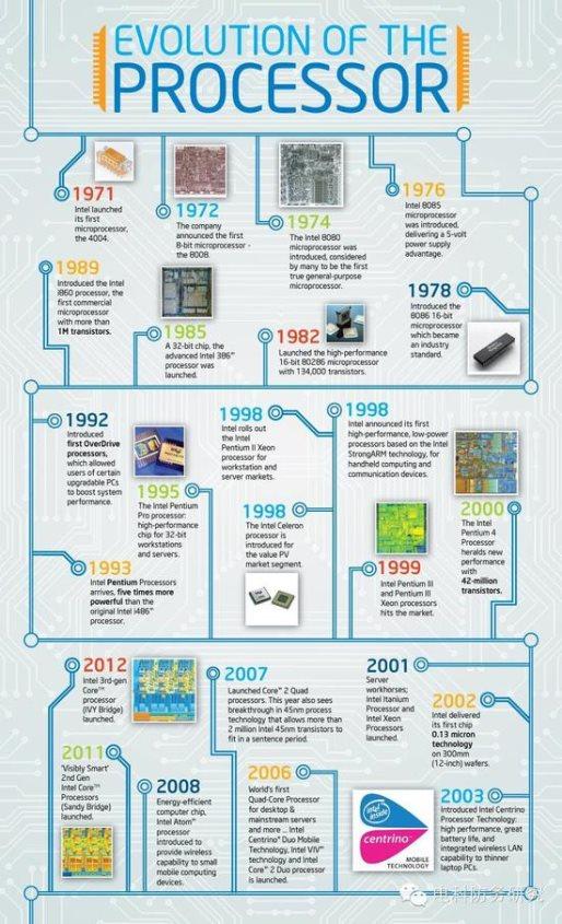 Intel处理器进化史(图片来源:电科防务研究)