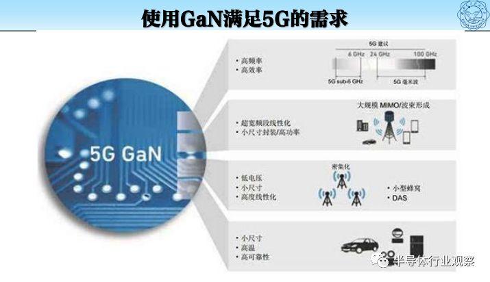 5G时代,GaN毫米波器件所面临的挑战