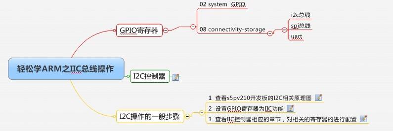 轻松学ARM系列之I2C总线