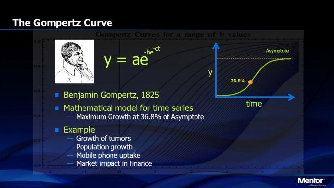 比摩尔定律还神,冈珀茨曲线能够未卜先知?