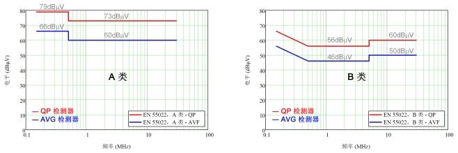 DC/DC 转换器 EMI 工程师指南 -规范和测量