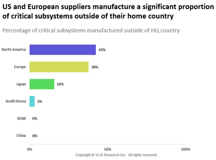 需要关注贸易战对半导体产业链关键子系统带来的风险