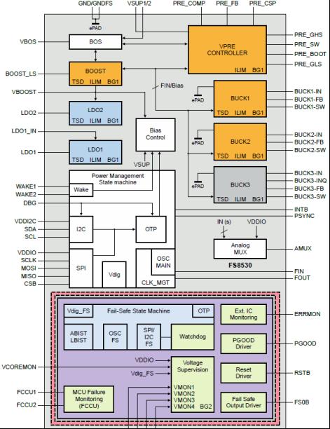 技术文章—电源管理集成电路(PMIC)原理解析