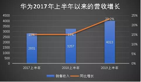 苹果、三星、华为的2019财报三国杀