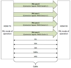 技術文章—玩轉HDMI2.1 源端測試之【入門基礎篇】
