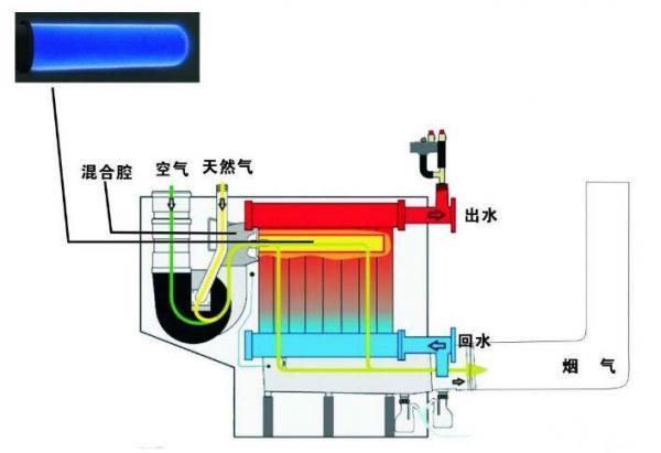 如何降低锅炉燃烧烟气中的氧含量?